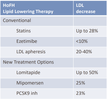 other lipid-lowering